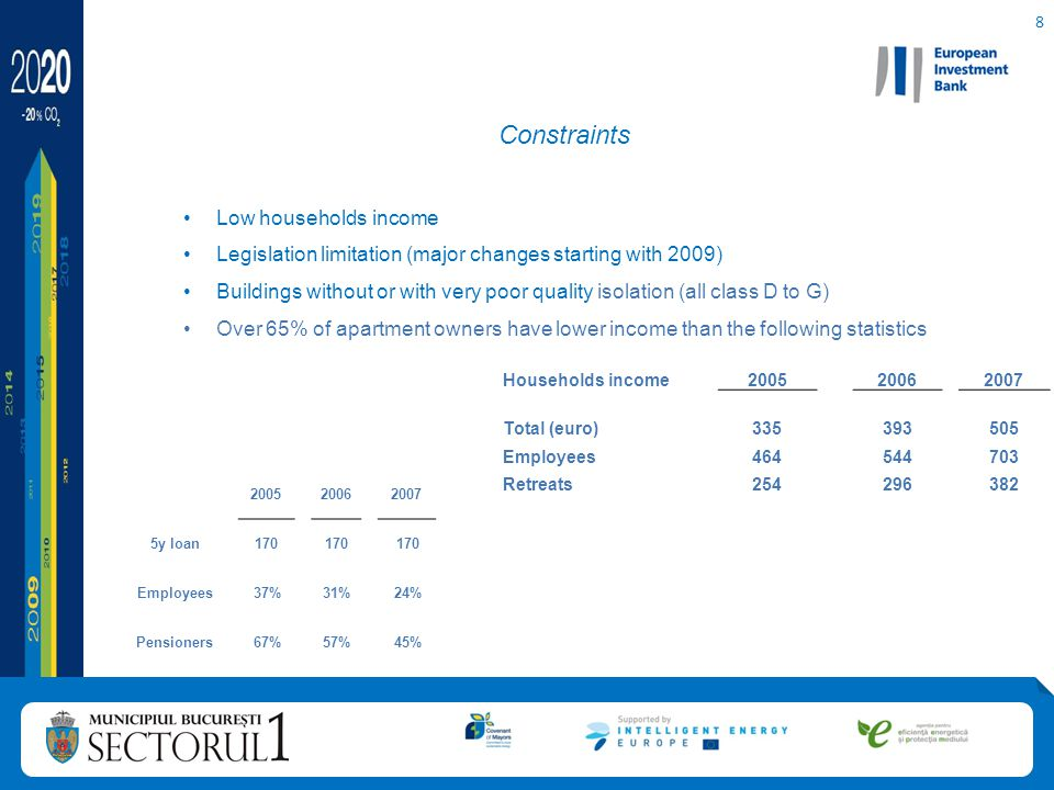 9 First steps: 2008 - 2010 Learning curve and improving internal procedures Public procurement tenders procedures for framework contracts 2009-2010 EIB negotiation.