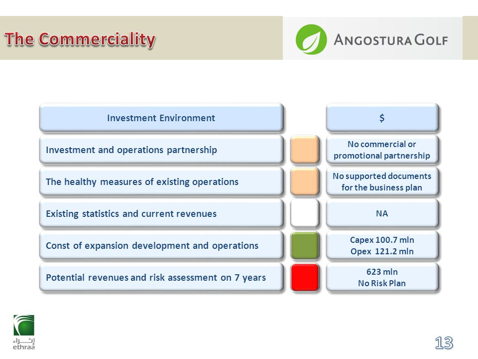 Investment Environment The healthy measures of existing operations Existing statistics and current revenues $ $ No supported documents for the business plan NA Const of expansion development and operations Potential revenues and risk assessment on 7 years Capex 100.7 mln Opex 121.2 mln Capex 100.7 mln Opex 121.2 mln 623 mln No Risk Plan 623 mln No Risk Plan Investment and operations partnership No commercial or promotional partnership