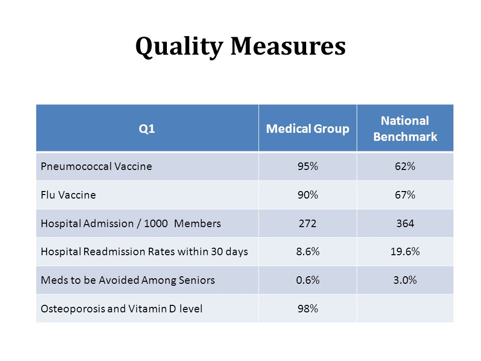 Quality Measures Q1Medical Group National Benchmark Pneumococcal Vaccine95%62% Flu Vaccine90%67% Hospital Admission / 1000 Members272364 Hospital Read