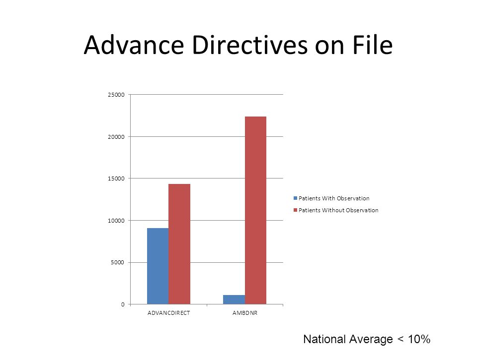 Advance Directives on File National Average < 10%