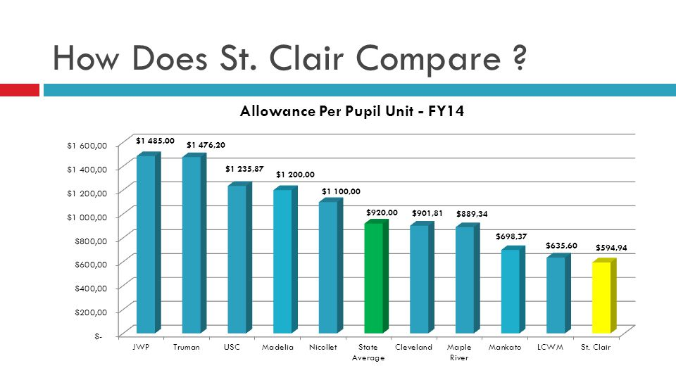 How Does St. Clair Compare ?