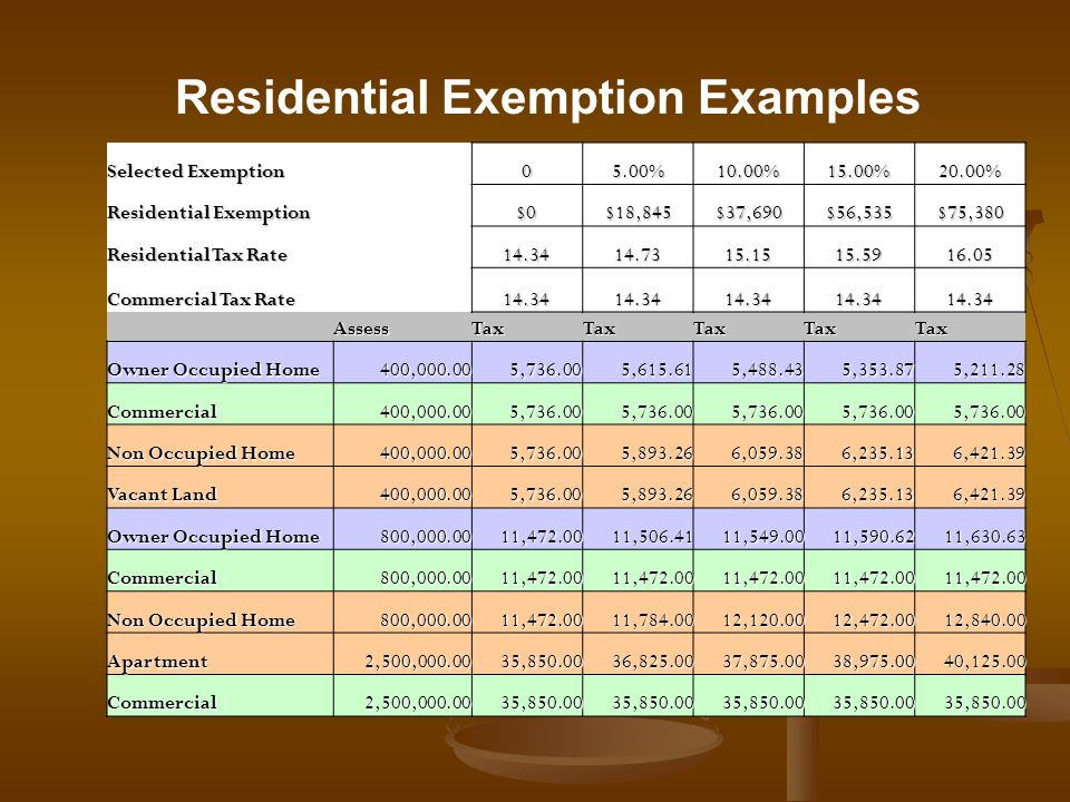 Residential Exemption Examples Selected Exemption 05.00%10.00%15.00%20.00% Residential Exemption $0$18,845$37,690$56,535$75,380 Residential Tax Rate 14.3414.7315.1515.5916.05 Commercial Tax Rate 14.3414.3414.3414.3414.34 AssessTaxTaxTaxTaxTax Owner Occupied Home 400,000.005,736.005,615.615,488.435,353.875,211.28 Commercial400,000.005,736.005,736.005,736.005,736.005,736.00 Non Occupied Home 400,000.005,736.005,893.266,059.386,235.136,421.39 Vacant Land 400,000.005,736.005,893.266,059.386,235.136,421.39 Owner Occupied Home 800,000.0011,472.0011,506.4111,549.0011,590.6211,630.63 Commercial800,000.0011,472.0011,472.0011,472.0011,472.0011,472.00 Non Occupied Home 800,000.0011,472.0011,784.0012,120.0012,472.0012,840.00 Apartment2,500,000.0035,850.0036,825.0037,875.0038,975.0040,125.00 Commercial2,500,000.0035,850.0035,850.0035,850.0035,850.0035,850.00