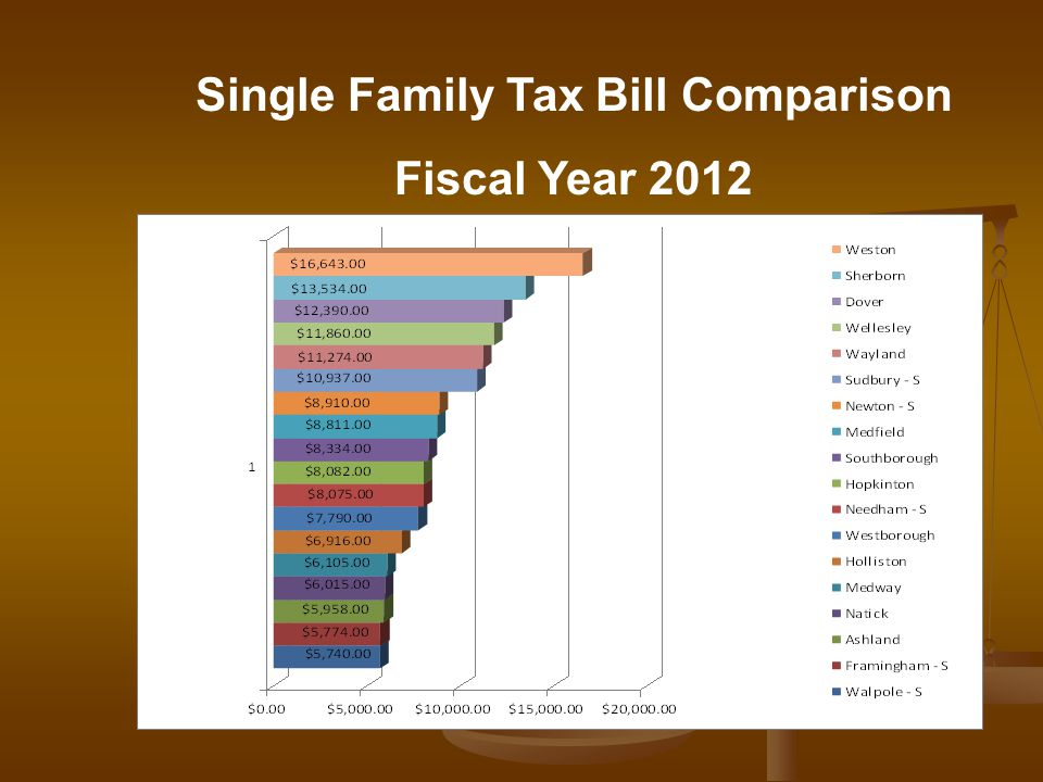 Single Family Tax Bill Comparison Fiscal Year 2012