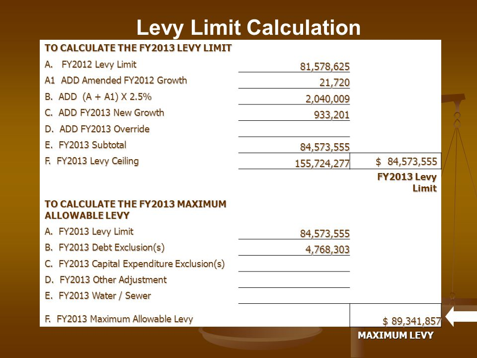 This years excess levy capacity is $18,412.00 This is the difference between the maximum levy and our actual levy.
