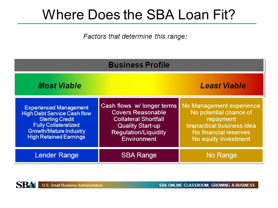 SBA ONLINE CLASSROOM: GROWING A BUSINESSU.S. Small Business Administration Where Does the SBA Loan Fit? Factors that determine this range: Business Pr