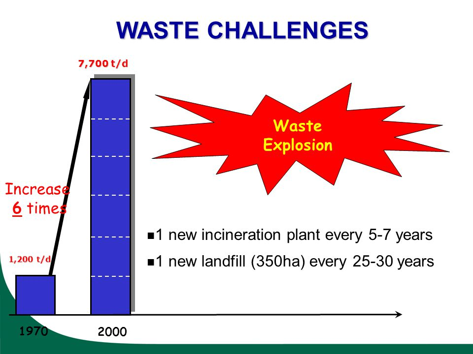 2000 1970 Waste Explosion 1 new incineration plant every 5-7 years 1 new landfill (350ha) every 25-30 years Increase 6 times 1,200 t/d 7,700 t/d WASTE