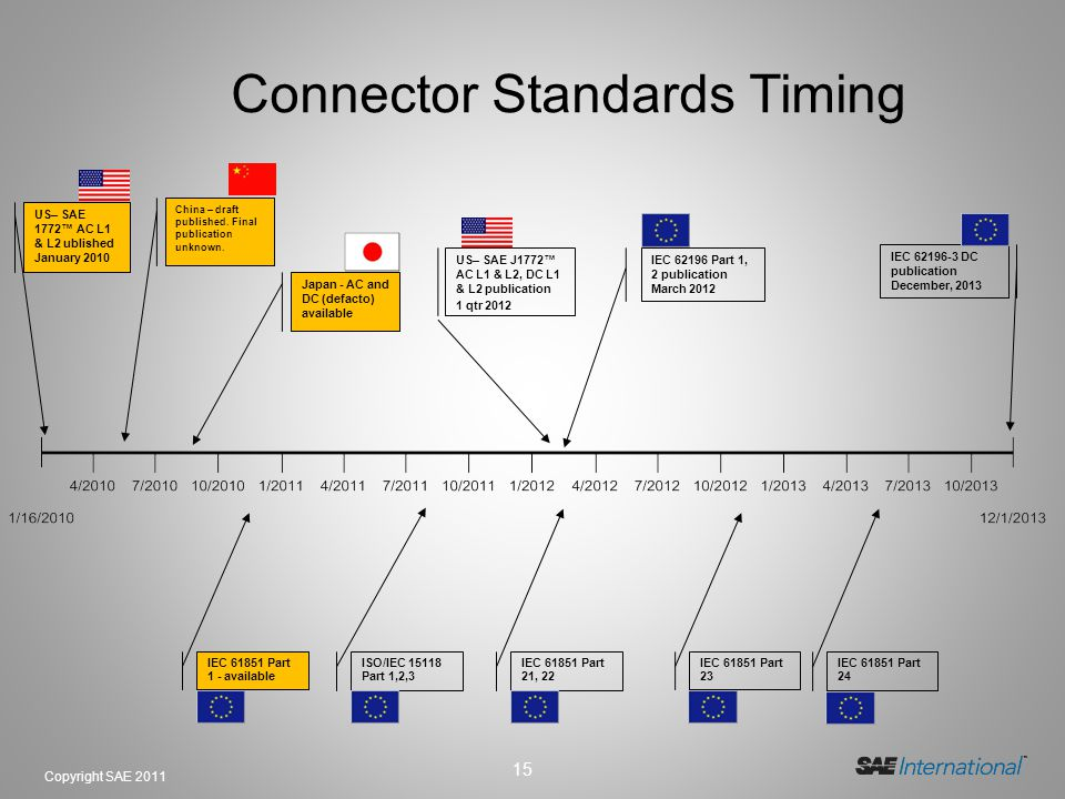 15 Copyright SAE 2011 Connector Standards Timing China – draft published. Final publication unknown. IEC 62196 Part 1, 2 publication March 2012 IEC 62