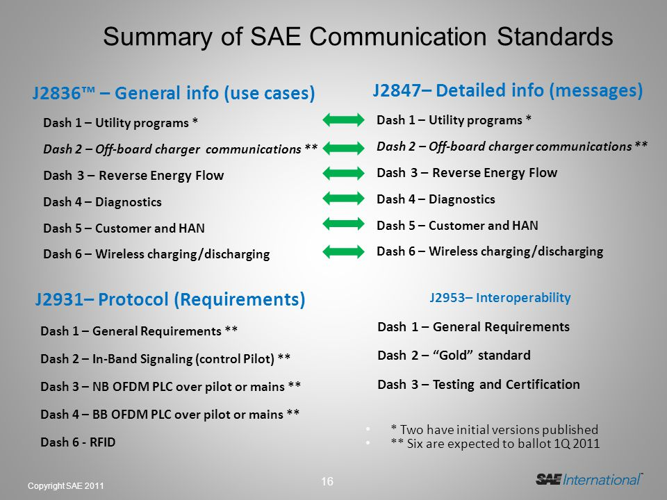16 Copyright SAE 2011 Summary of SAE Communication Standards J2836 – General info (use cases) Dash 1 – Utility programs * Dash 2 – Off-board charger communications ** Dash 3 – Reverse Energy Flow Dash 4 – Diagnostics Dash 5 – Customer and HAN Dash 6 – Wireless charging/discharging J2847– Detailed info (messages) Dash 1 – Utility programs * Dash 2 – Off-board charger communications ** Dash 3 – Reverse Energy Flow Dash 4 – Diagnostics Dash 5 – Customer and HAN Dash 6 – Wireless charging/discharging J2931– Protocol (Requirements) Dash 1 – General Requirements ** Dash 2 – In-Band Signaling (control Pilot) ** Dash 3 – NB OFDM PLC over pilot or mains ** Dash 4 – BB OFDM PLC over pilot or mains ** Dash 6 - RFID J2953– Interoperability Dash 1 – General Requirements Dash 2 – Gold standard Dash 3 – Testing and Certification * Two have initial versions published ** Six are expected to ballot 1Q 2011