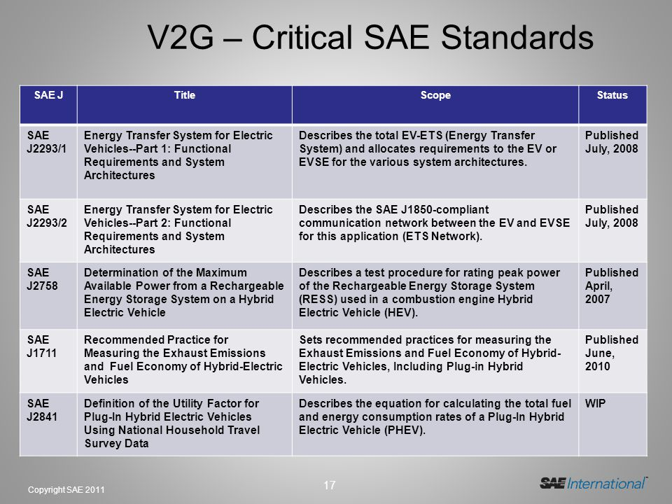 17 Copyright SAE 2011 V2G – Critical SAE Standards SAE JTitleScopeStatus SAE J2293/1 Energy Transfer System for Electric Vehicles--Part 1: Functional Requirements and System Architectures Describes the total EV-ETS (Energy Transfer System) and allocates requirements to the EV or EVSE for the various system architectures.