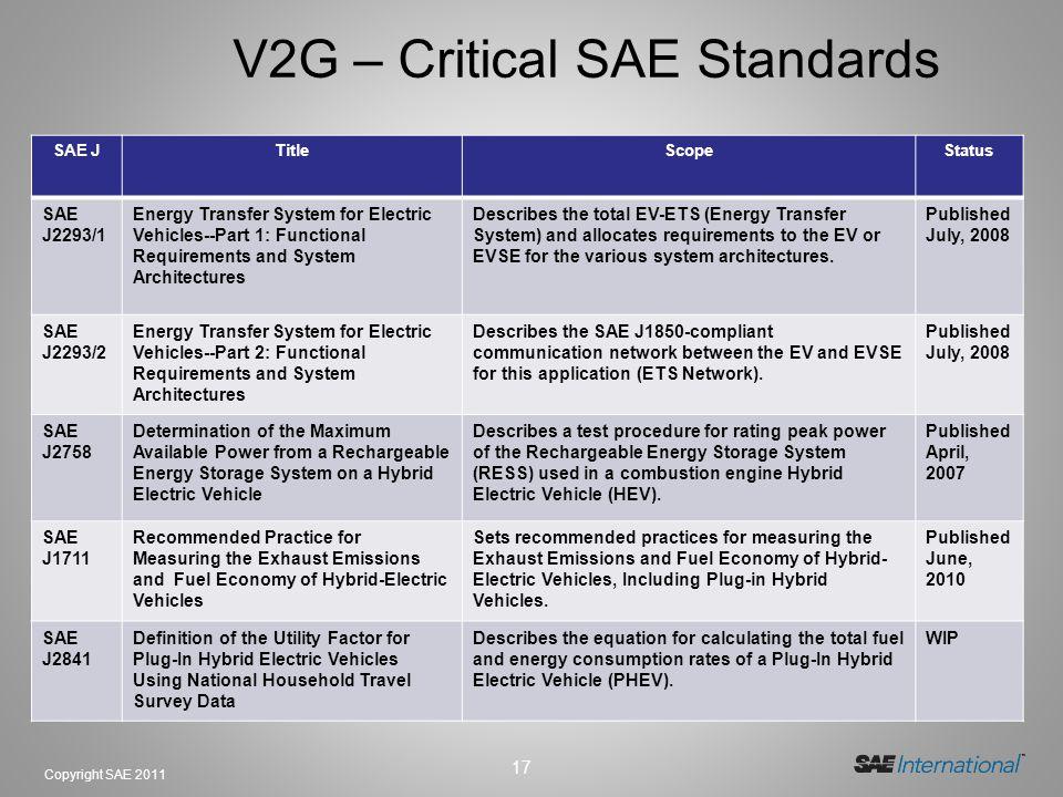 17 Copyright SAE 2011 V2G – Critical SAE Standards SAE JTitleScopeStatus SAE J2293/1 Energy Transfer System for Electric Vehicles--Part 1: Functional