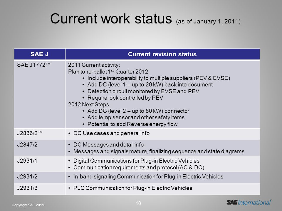 18 Copyright SAE 2011 Current work status (as of January 1, 2011) SAE JCurrent revision status SAE J17722011 Current activity: Plan to re-ballot 1 st Quarter 2012 Include interoperability to multiple suppliers (PEV & EVSE) Add DC (level 1 – up to 20 kW) back into document Detection circuit monitored by EVSE and PEV Require lock controlled by PEV 2012 Next Steps: Add DC (level 2 – up to 80 kW) connector Add temp sensor and other safety items Potential to add Reverse energy flow J2836/2DC Use cases and general info J2847/2DC Messages and detail info Messages and signals mature, finalizing sequence and state diagrams J2931/1Digital Communications for Plug-in Electric Vehicles Communication requirements and protocol (AC & DC) J2931/2In-band signaling Communication for Plug-in Electric Vehicles J2931/3PLC Communication for Plug-in Electric Vehicles