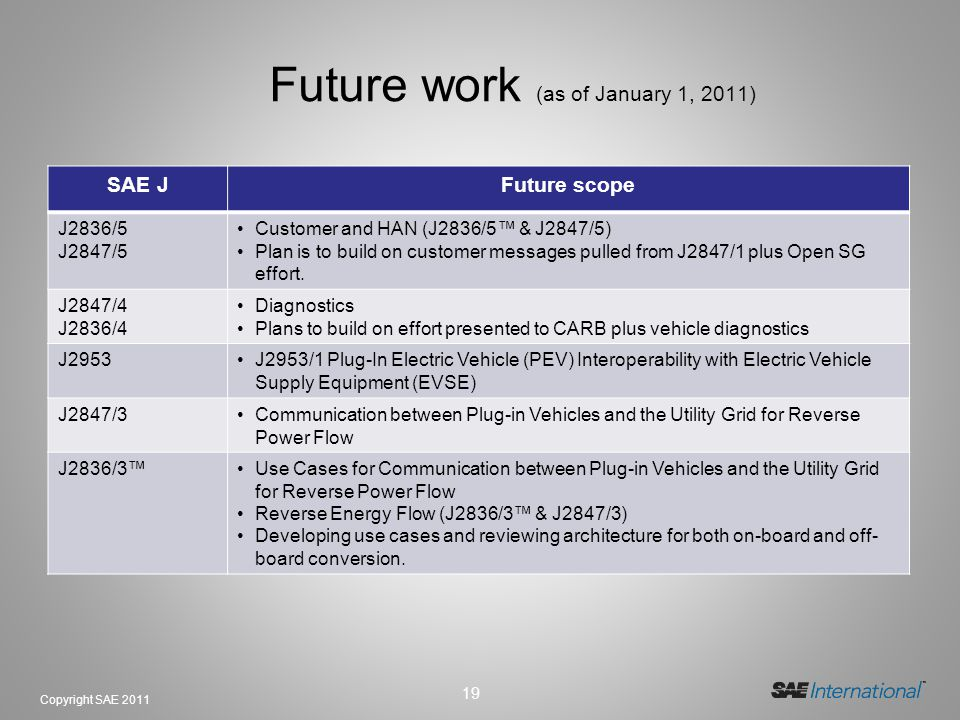 19 Copyright SAE 2011 Future work (as of January 1, 2011) SAE JFuture scope J2836/5 J2847/5 Customer and HAN (J2836/5 & J2847/5) Plan is to build on c