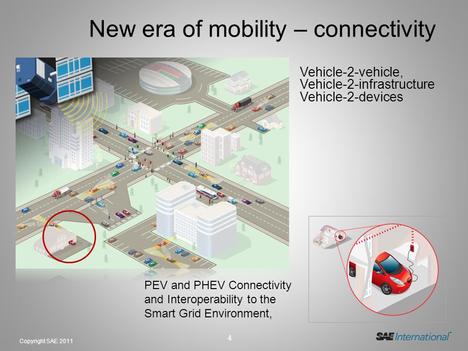 4 Copyright SAE 2011 New era of mobility – connectivity Vehicle-2-vehicle, Vehicle-2-infrastructure Vehicle-2-devices PEV and PHEV Connectivity and In