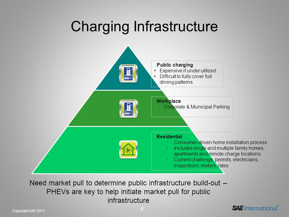 6 Copyright SAE 2011 Need market pull to determine public infrastructure build-out – PHEVs are key to help initiate market pull for public infrastructure Charging Infrastructure Residential Consumer-driven home installation process Includes single and multiple family homes, apartments and remote charge locations Current challenge: permits, electricians, inspections, meters, rates Public charging Expensive if under utilized Difficult to fully cover full driving patterns Workplace Corporate & Municipal Parking