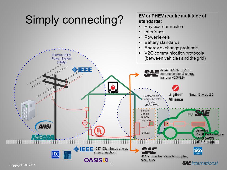 9 Copyright SAE 2011 1547 (Distributed energy interconnection) J2847, J2836, J2293 – communication & energy transfer V2G/G2V Smart Energy 2.0 J1772 Electric Vehicle Coupler, V2G, G2V Batteries J1798 Performance J2929 Safety J537 Storage Batteries J1798 Performance J2929 Safety J537 Storage Simply connecting.