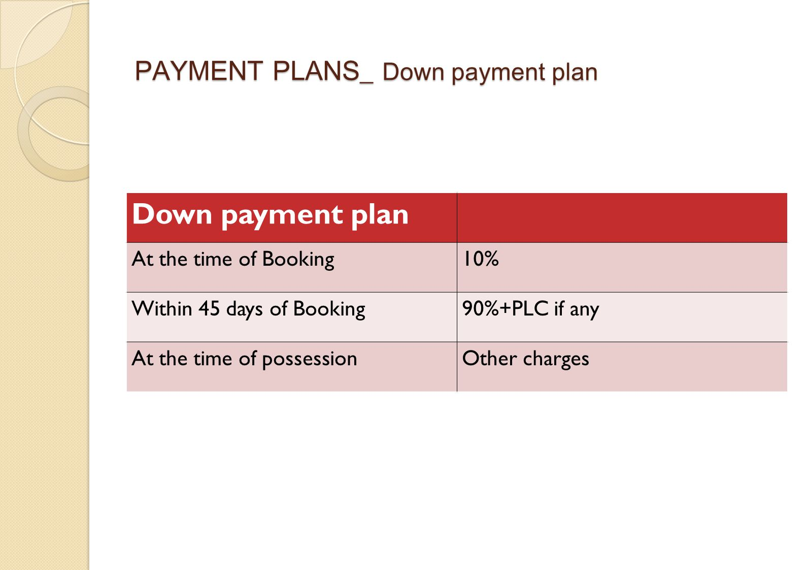 PAYMENT PLANS_ Down payment plan Down payment plan At the time of Booking10% Within 45 days of Booking90%+PLC if any At the time of possessionOther charges