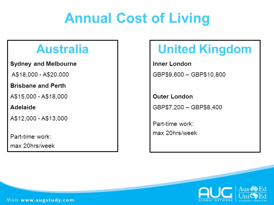 Annual Cost of Living Australia Sydney and Melbourne A$18,000 - A$20,000 Brisbane and Perth A$15,000 - A$18,000 Adelaide A$12,000 - A$13,000 Part-time