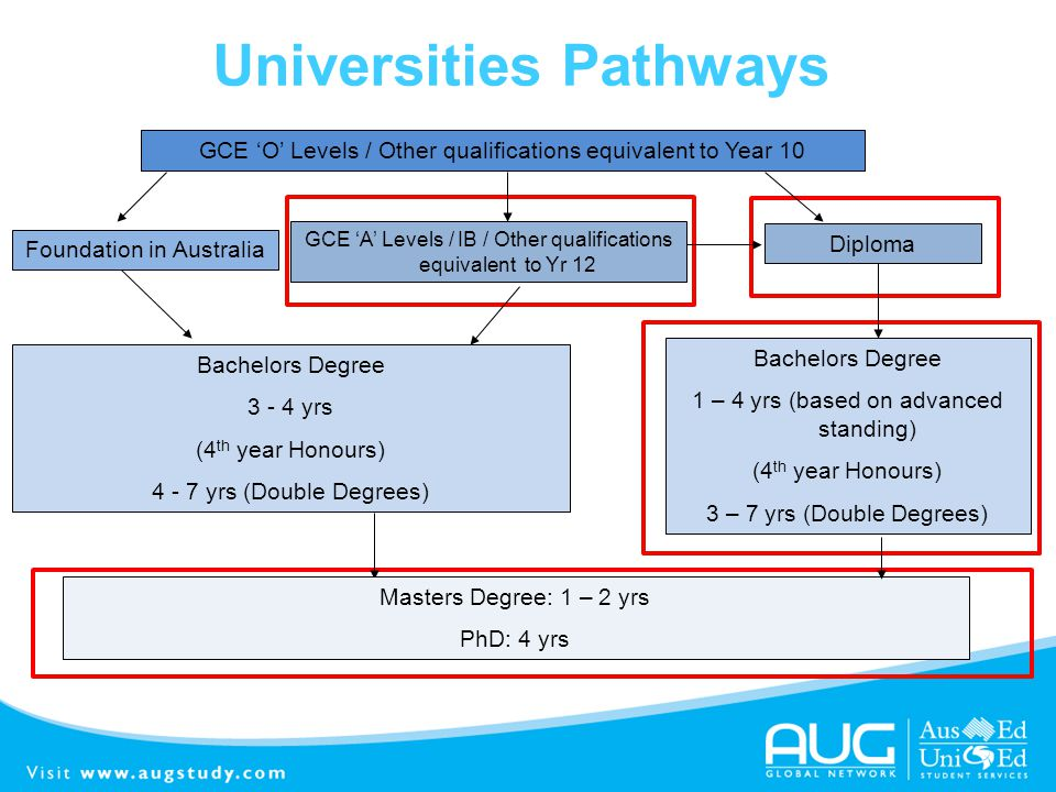 Universities Pathways Foundation in Australia GCE O Levels / Other qualifications equivalent to Year 10 GCE A Levels / IB / Other qualifications equiv