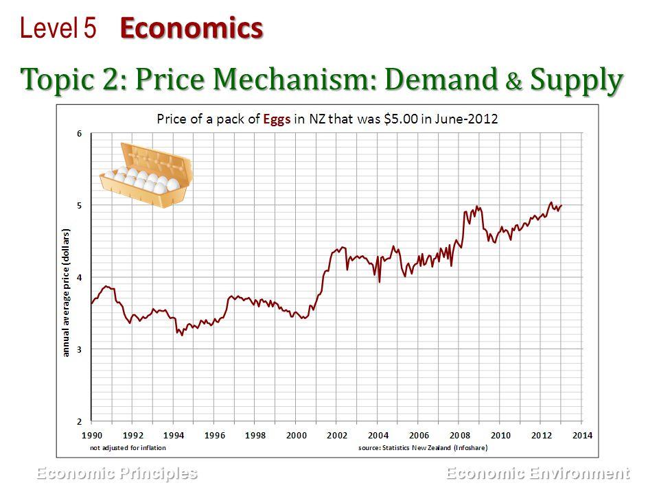 Economics Level 5 Economics Economic Principles Economic Principles Topic 2: Price Mechanism: Demand & Supply Economic Environment Economic Environmen