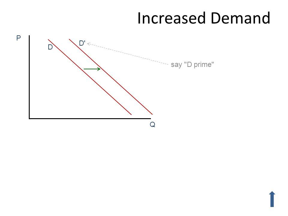 D P Q D' Increased Demand say