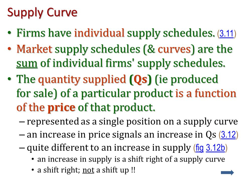 Supply Curve Firms have individual supply schedules.