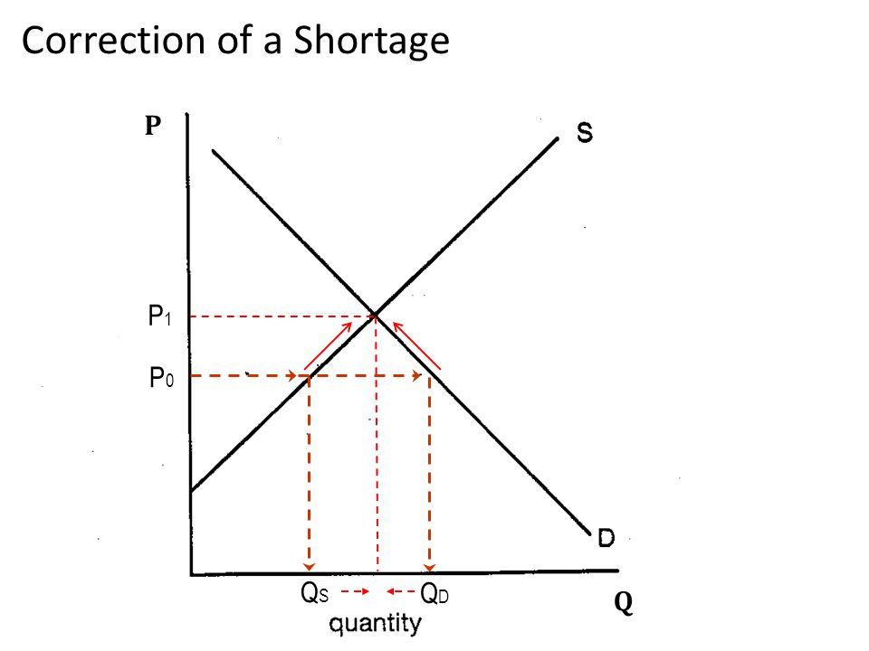 3 P Q QSQS QDQD Correction of a Shortage P0P0 P1P1