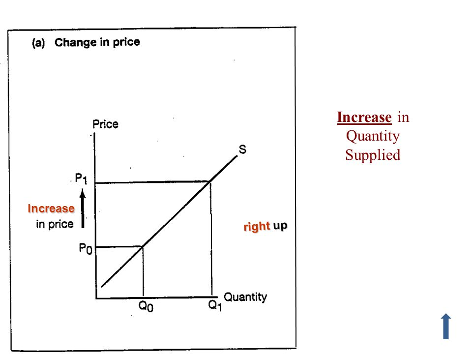 Fig 2.10a Increase right up Increase in Quantity Supplied