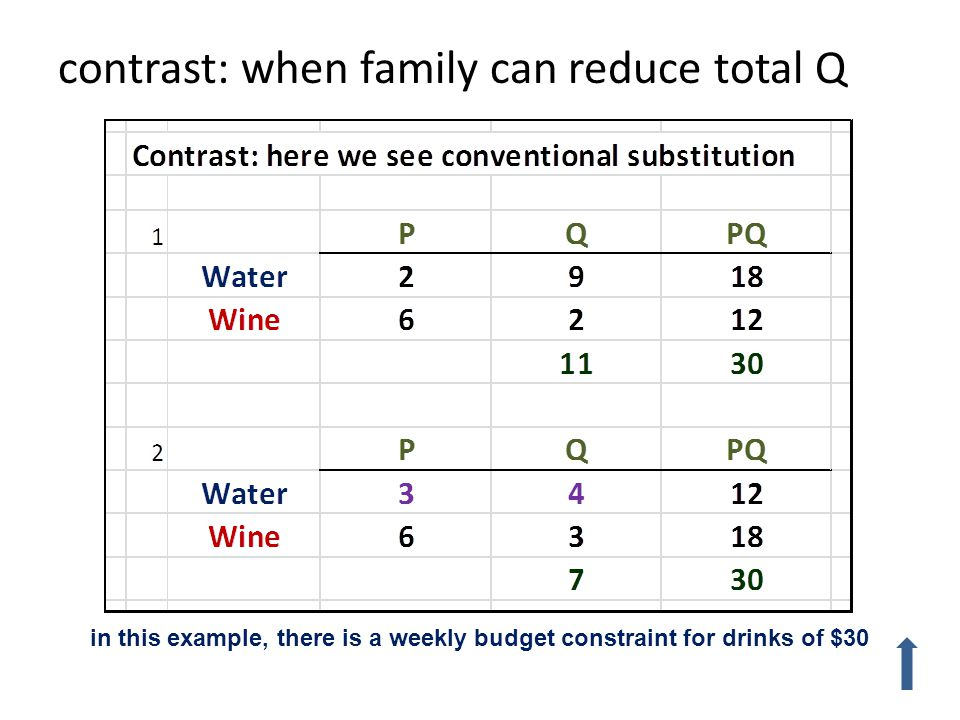 contrast: when family can reduce total Q in this example, there is a weekly budget constraint for drinks of $30