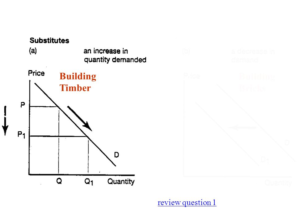 Fig 2.6 review question 1 Building Timber Building Bricks