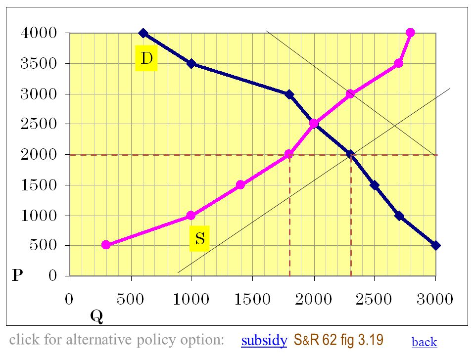 back click for alternative policy option: subsidysubsidy S & R 62 fig 3.19