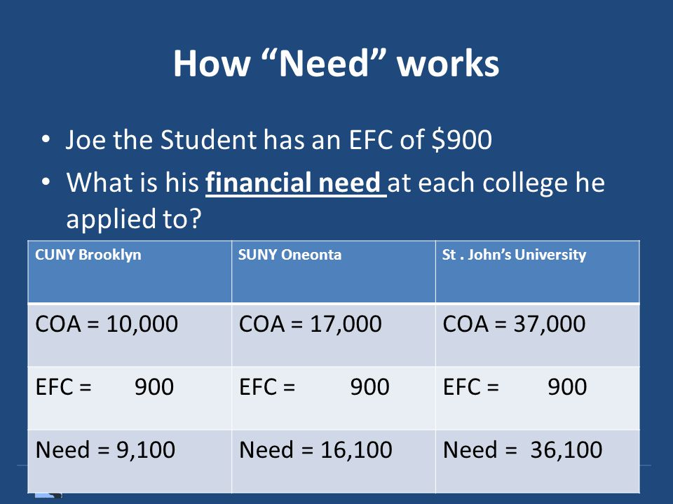 OPTIONS College Access Professional Development Institute – Goddard Riverside Community Center How Need works Joe the Student has an EFC of $900 What is his financial need at each college he applied to.