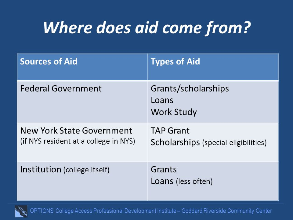 OPTIONS College Access Professional Development Institute – Goddard Riverside Community Center Where does aid come from? Sources of AidTypes of Aid Fe