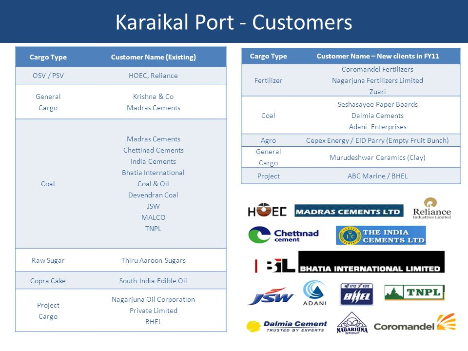 Karaikal Port - Customers Cargo TypeCustomer Name (Existing) OSV / PSVHOEC, Reliance General Cargo Krishna & Co Madras Cements Coal Madras Cements Chettinad Cements India Cements Bhatia International Coal & Oil Devendran Coal JSW MALCO TNPL Raw SugarThiru Aaroon Sugars Copra CakeSouth India Edible Oil Project Cargo Nagarjuna Oil Corporation Private Limited BHEL Cargo TypeCustomer Name – New clients in FY11 Fertilizer Coromandel Fertilizers Nagarjuna Fertilizers Limited Zuari Coal Seshasayee Paper Boards Dalmia Cements Adani Enterprises AgroCepex Energy / EID Parry (Empty Fruit Bunch) General Cargo Murudeshwar Ceramics (Clay) ProjectABC Marine / BHEL