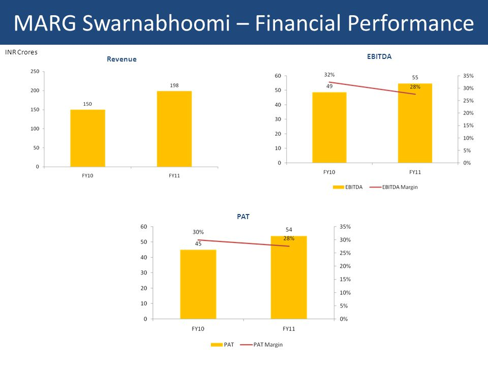 MARG Swarnabhoomi – Financial Performance Revenue EBITDA PAT INR Crores