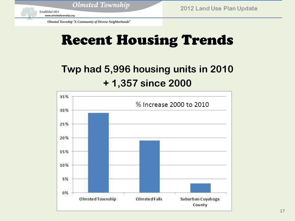 Recent Housing Trends Twp had 5,996 housing units in 2010 + 1,357 since 2000 17 2012 Land Use Plan Update % Increase 2000 to 2010