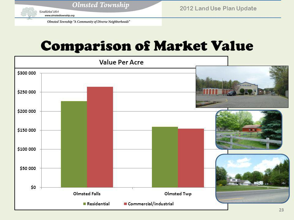 Comparison of Market Value 2012 Land Use Plan Update 23 Value Per Acre