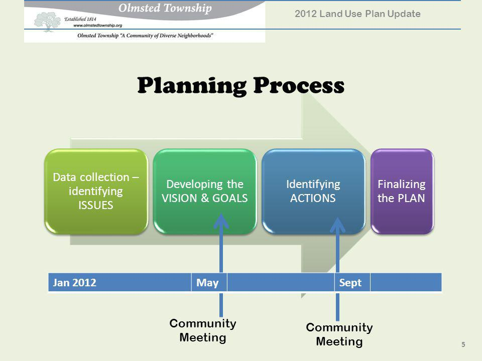 Data collection – identifying ISSUES Developing the VISION & GOALS Identifying ACTIONS Finalizing the PLAN Planning Process 5 2012 Land Use Plan Update Community Meeting Jan 2012MaySept