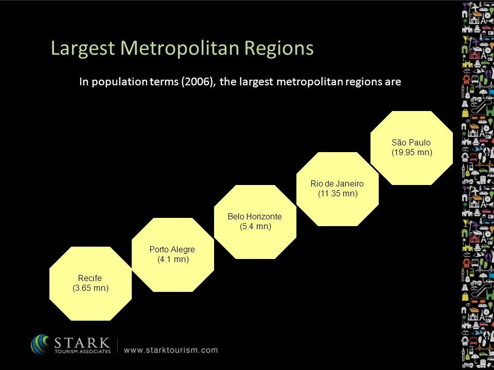 Largest Metropolitan Regions In population terms (2006), the largest metropolitan regions are São Paulo (19.95 mn) Recife (3.65 mn) Rio de Janeiro (11.35 mn) Porto Alegre (4.1 mn) Belo Horizonte (5.4 mn)