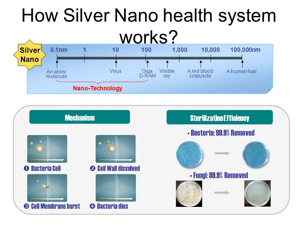 How Silver Nano health system works.