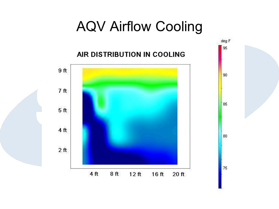 AQV Airflow Cooling