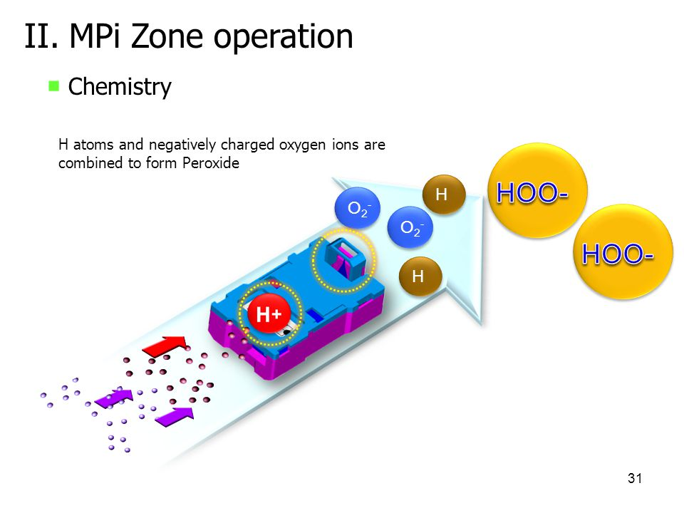 31 II. MPi Zone operation H H H H O2-O2- O2-O2- O2-O2- O2-O2- H atoms and negatively charged oxygen ions are combined to form Peroxide Chemistry