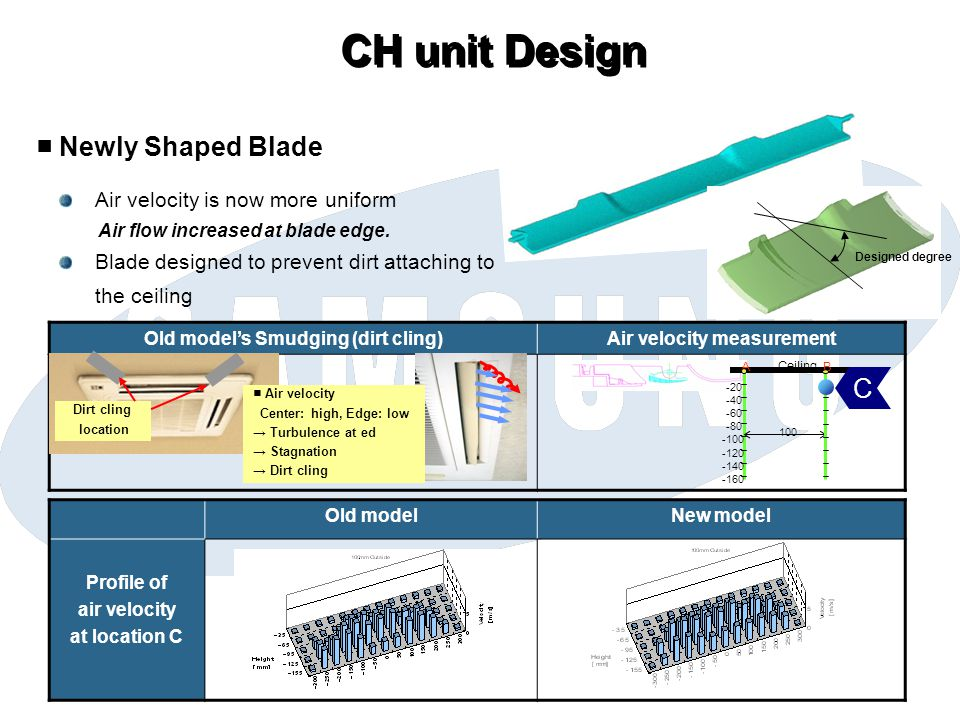 CH unit Design Newly Shaped Blade Air velocity is now more uniform Air flow increased at blade edge.