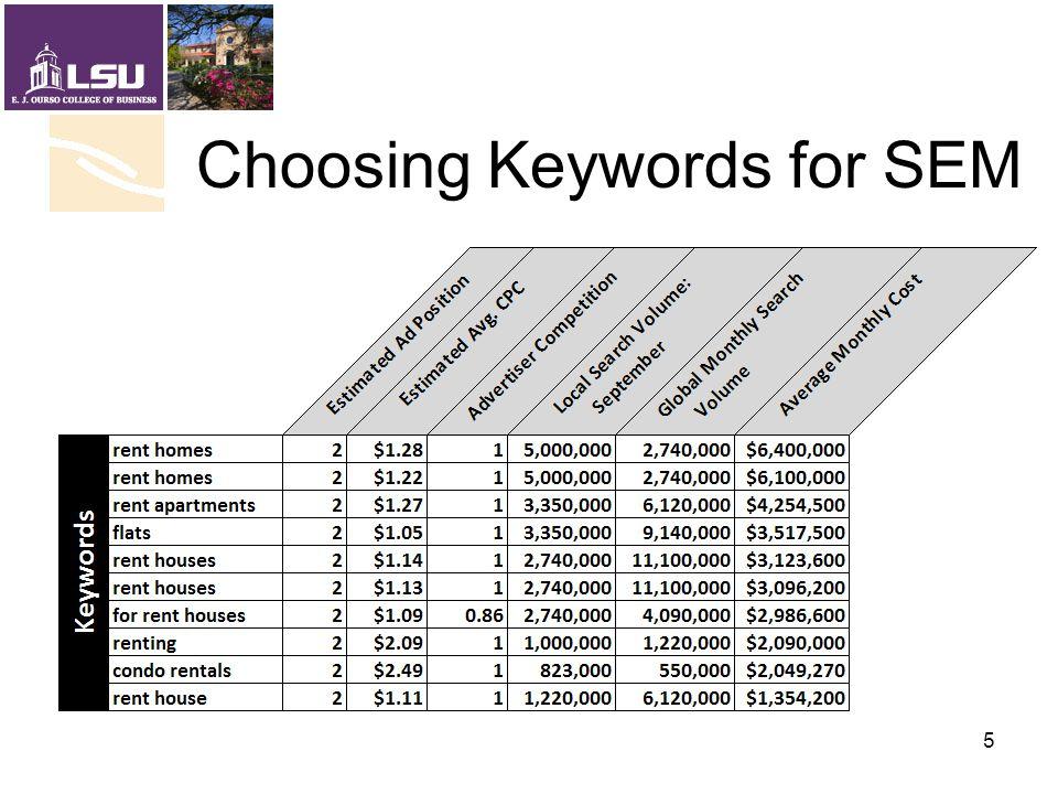 Choosing Keywords for SEM 5