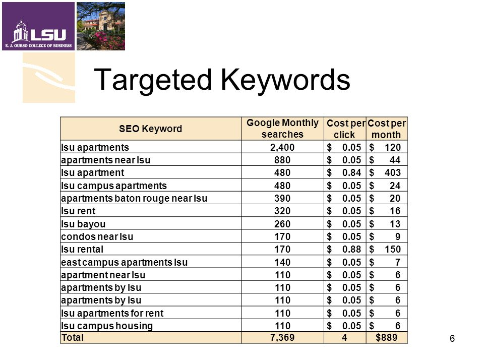 Targeted Keywords SEO Keyword Google Monthly searches Cost per click Cost per month lsu apartments2,400 $ 0.05 $ 120 apartments near lsu880 $ 0.05 $ 4