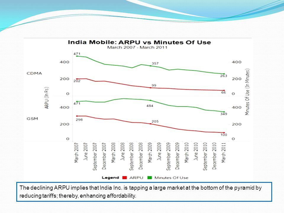 The declining ARPU implies that India Inc.
