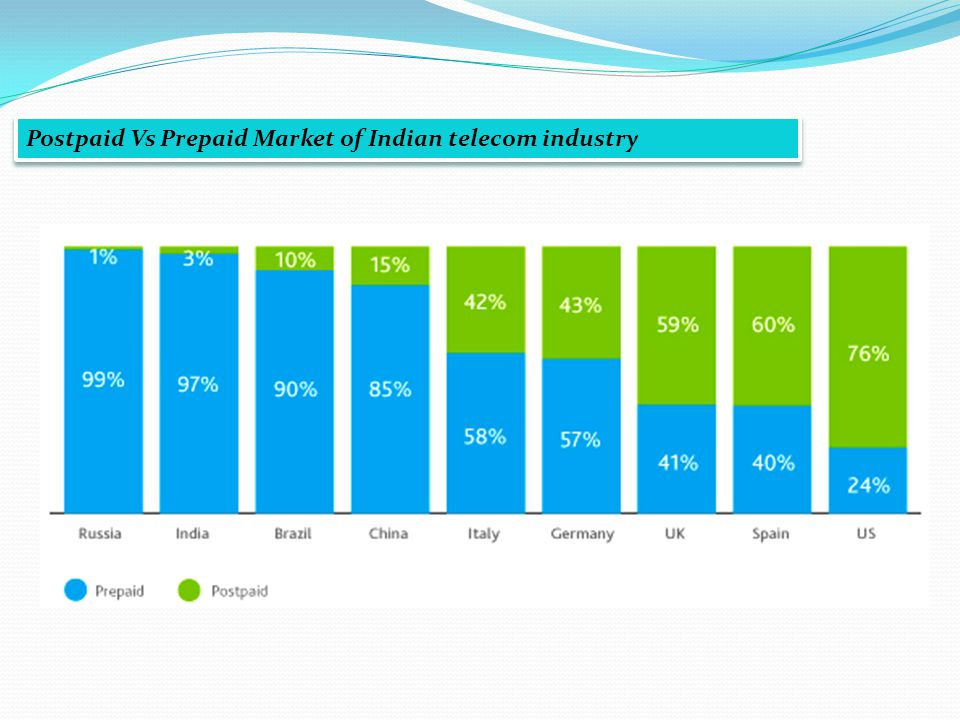 Postpaid Vs Prepaid Market of Indian telecom industry