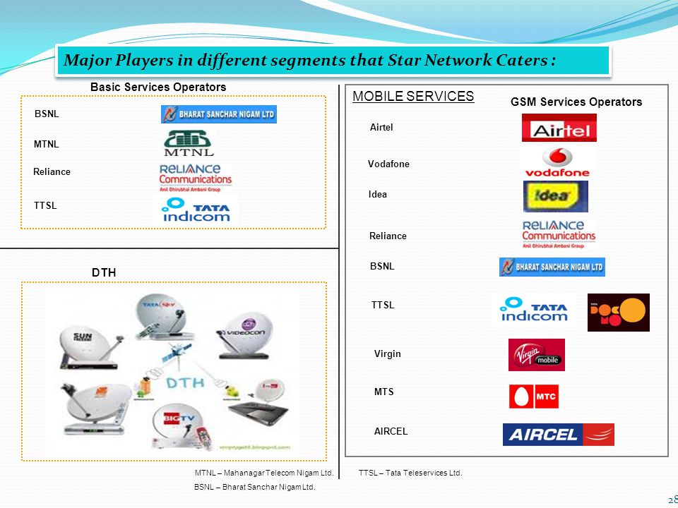 28 Basic Services Operators BSNL MTNL Major Players in different segments that Star Network Caters : Reliance TTSL GSM Services Operators Airtel Vodafone Idea Reliance BSNL DTH TTSL – Tata Teleservices Ltd.