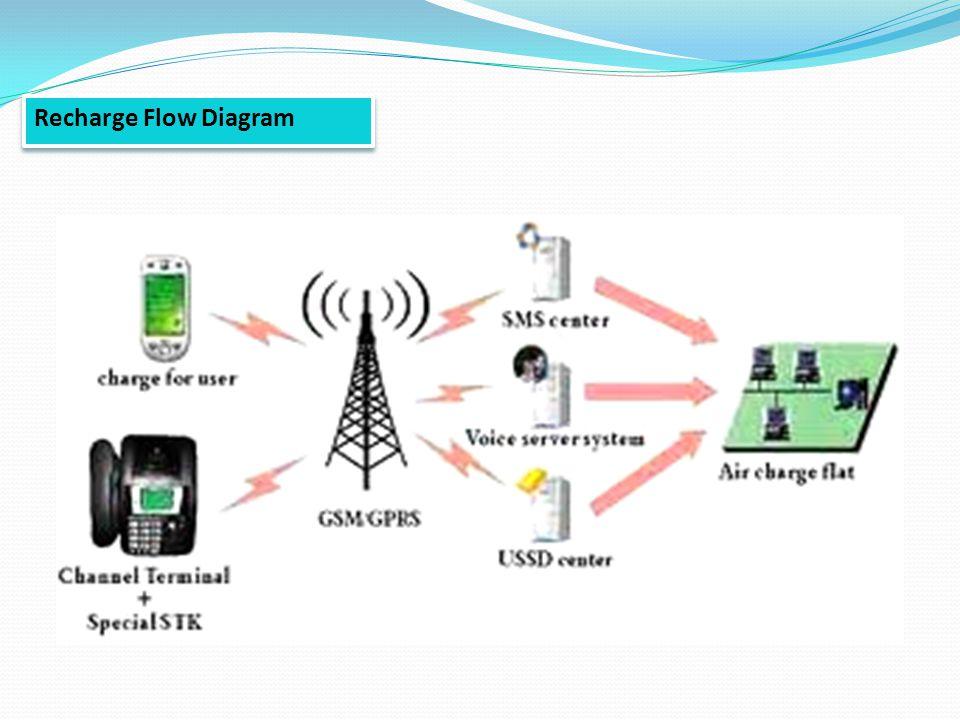 Recharge Flow Diagram
