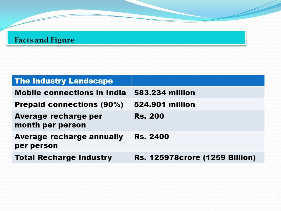 Facts and Figure The Industry Landscape Mobile connections in India583.234 million Prepaid connections (90%)524.901 million Average recharge per month