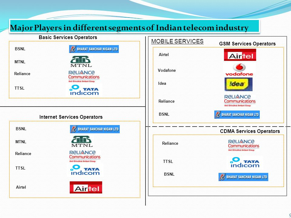 9 Basic Services Operators BSNL MTNL Major Players in different segments of Indian telecom industry Reliance TTSL GSM Services Operators Airtel Vodafone Idea Reliance TTSL BSNL CDMA Services Operators Reliance Internet Services Operators BSNL MTNL Reliance TTSL BSNL Airtel MOBILE SERVICES